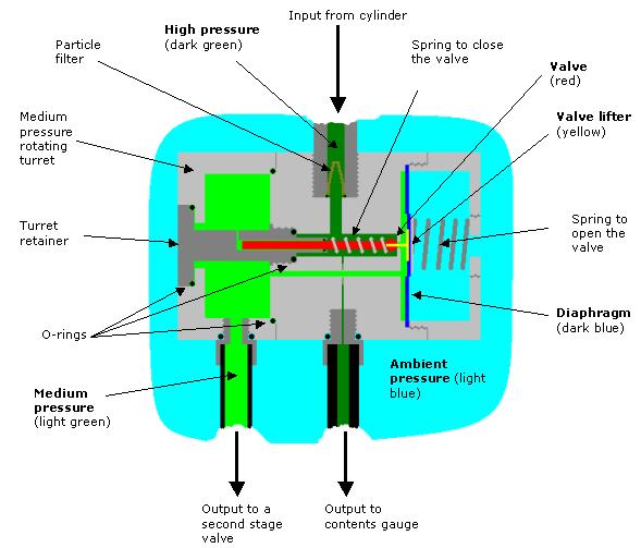 Regulating diaphragm