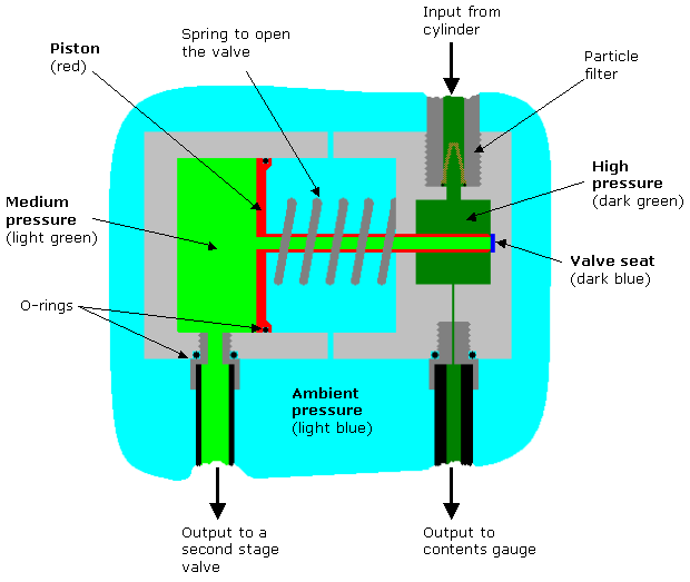 diagram of the internal components of a balanced piston-type first